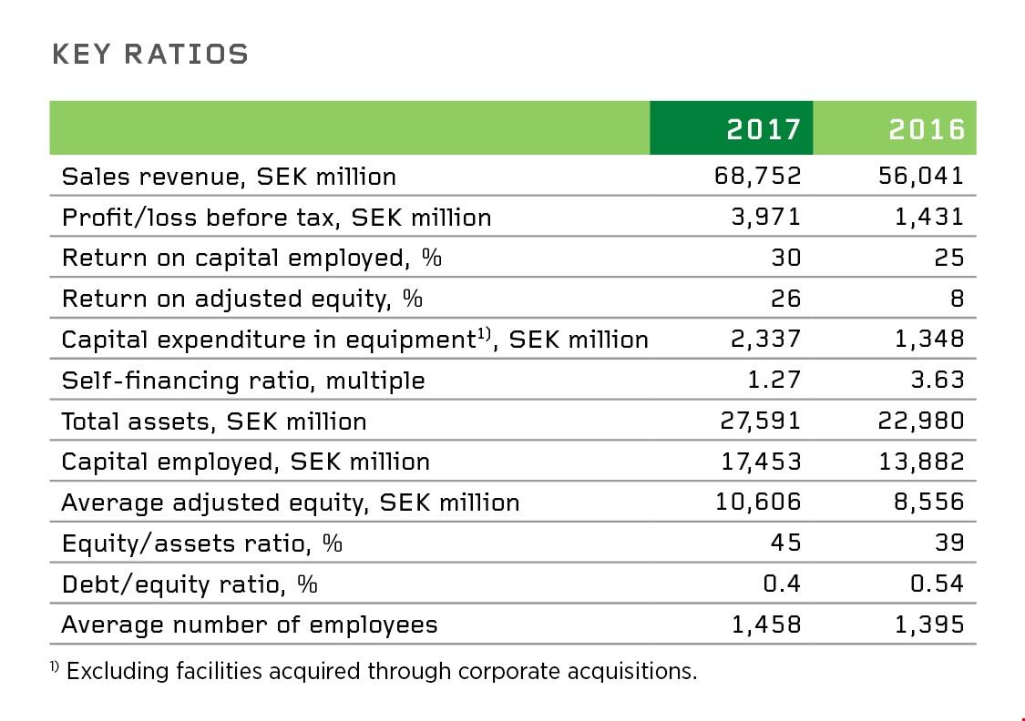 Key Ratios 2017